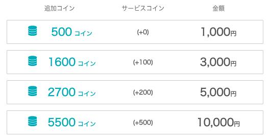 ネイティブキャンプのコインの料金表