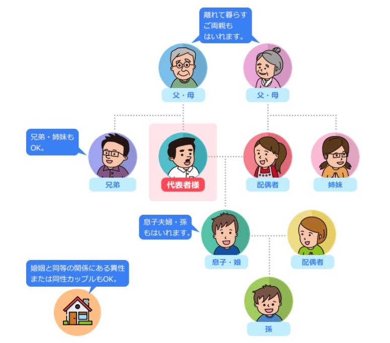 ネイティブキャンプ ファミループランの図解