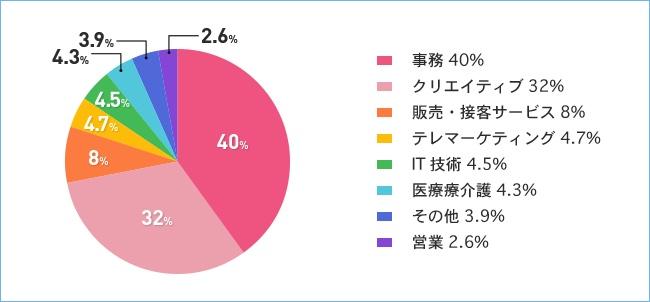 マイナビスタッフの職業割合