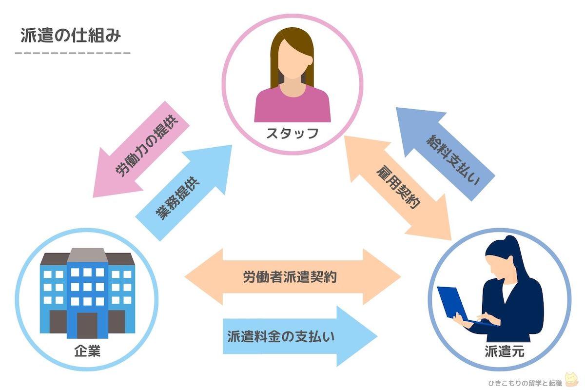 派遣の仕組みの図